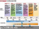 [specialist] СЕН2 (ECSA) Тестирование на проникновение хакера и анализ безопасности [2016, RUS]